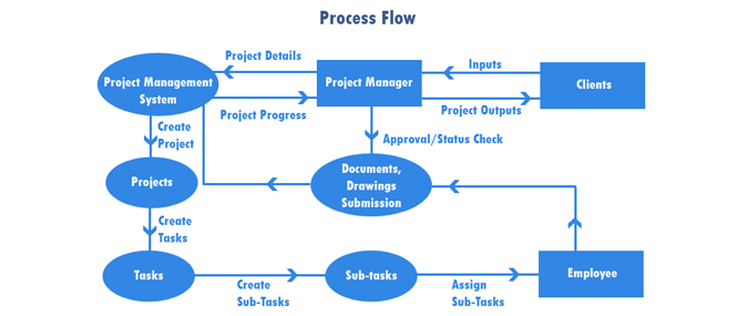 Project Management Software to keep schedule and costs on ...