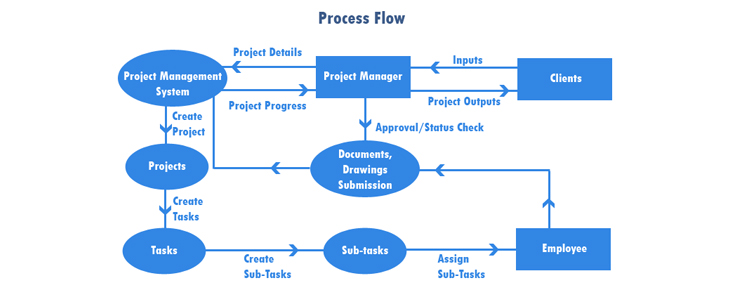 Project Management Software  Pune  Mumbai  Maharashtra  India